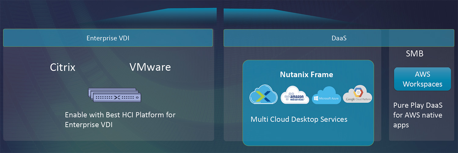 Nutanix acquires Frame – Cloud based DaaS solution | Marius